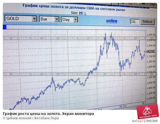 Биржа форекс онлайн график